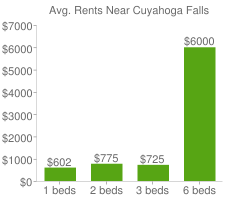 Graph of average rent prices for Cuyahoga Falls